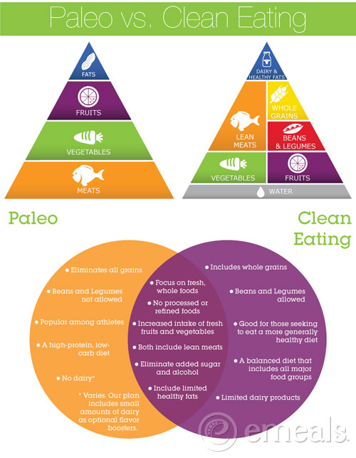 Paleo vs Clean Eating by emeals! Click the picture to head to their blog.